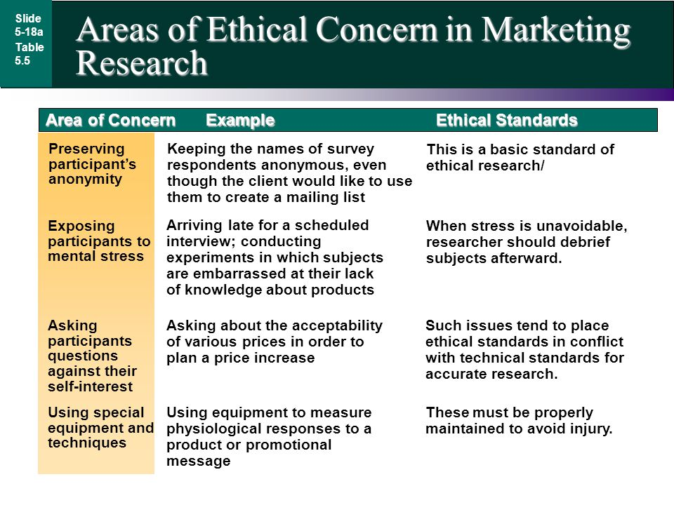 Areas of Ethical Concern in Marketing Research