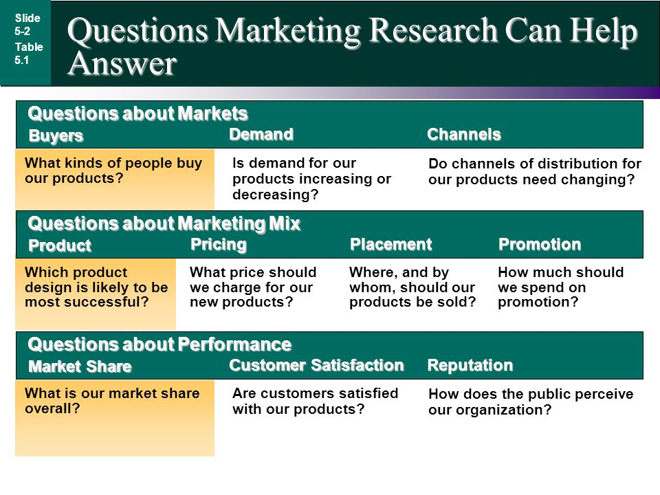 Questions Marketing Research Can Help Answer