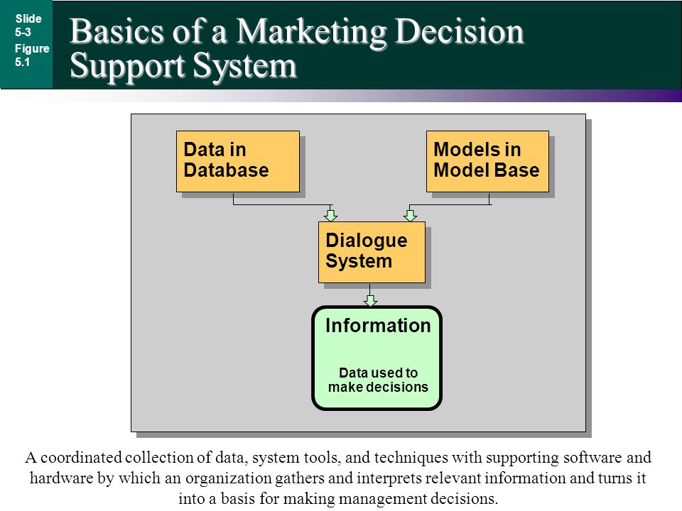 Data used to make decisions
