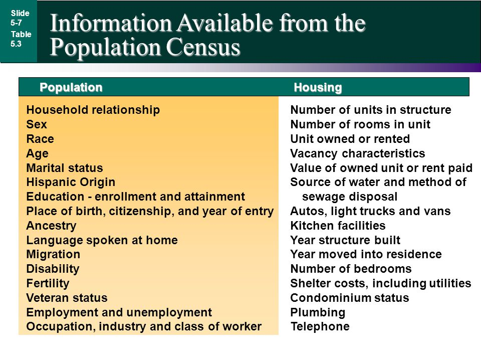 Information Available from the Population Census