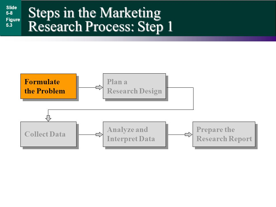 Steps in the Marketing Research Process: Step 1