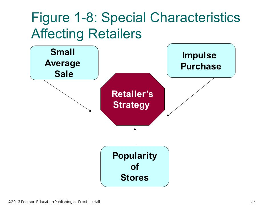 Figure 1-8: Special Characteristics Affecting Retailers