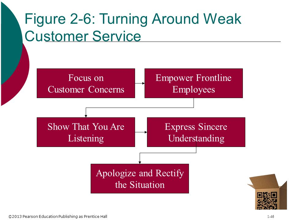 Figure 2-6: Turning Around Weak Customer Service