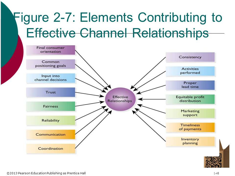 Figure 2-7: Elements Contributing to Effective Channel Relationships