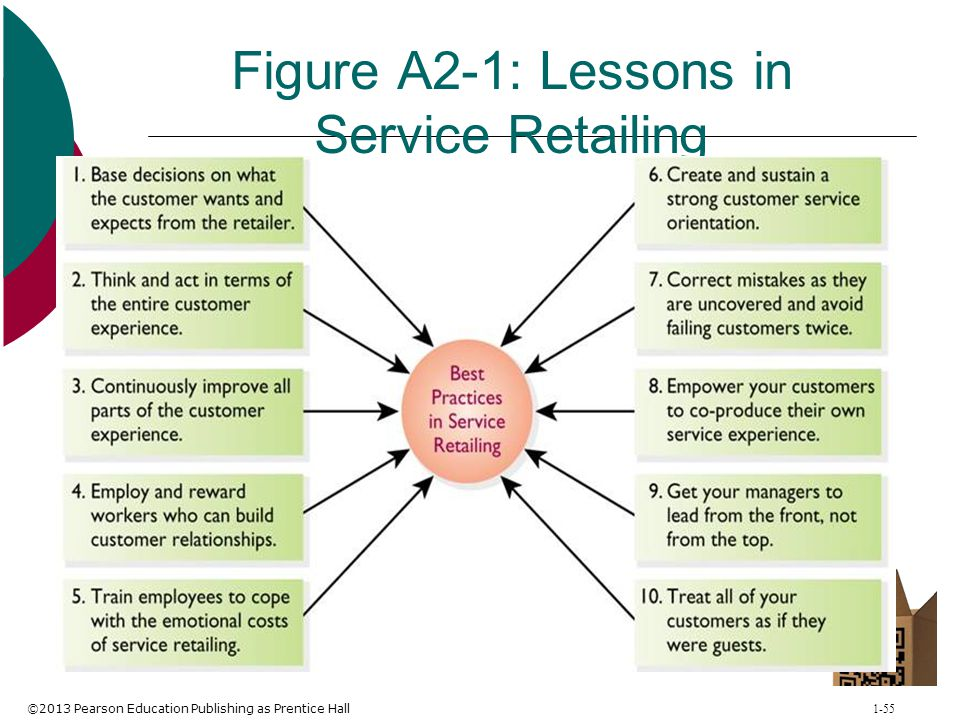 Figure A2-1: Lessons in Service Retailing