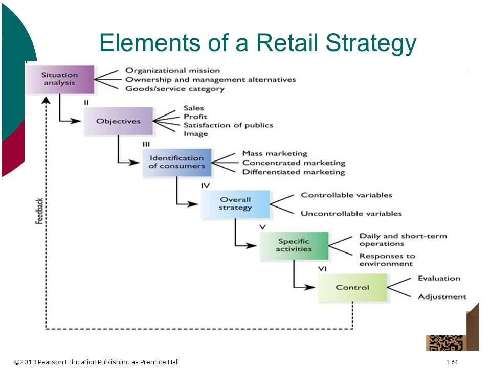 Elements of a Retail Strategy Retail Strategy