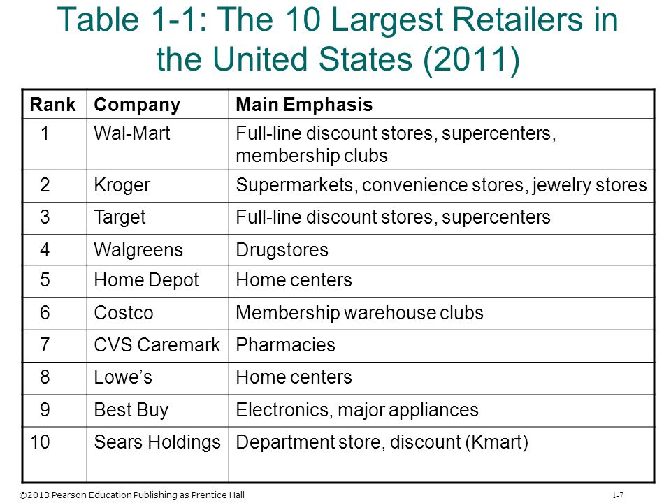 Table 1-1: The 10 Largest Retailers in the United States (2011)