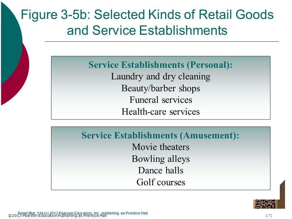 Figure 3-5b: Selected Kinds of Retail Goods and Service Establishments