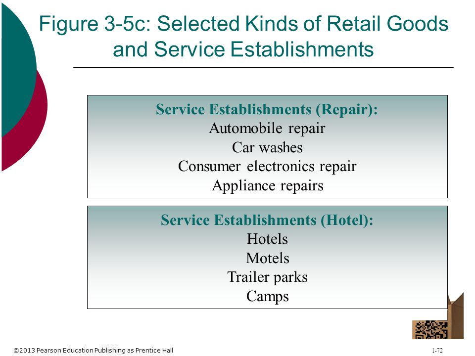 Figure 3-5c: Selected Kinds of Retail Goods and Service Establishments