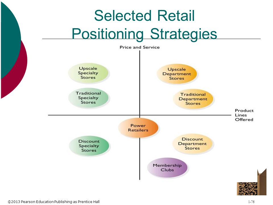 Selected Retail Positioning Strategies
