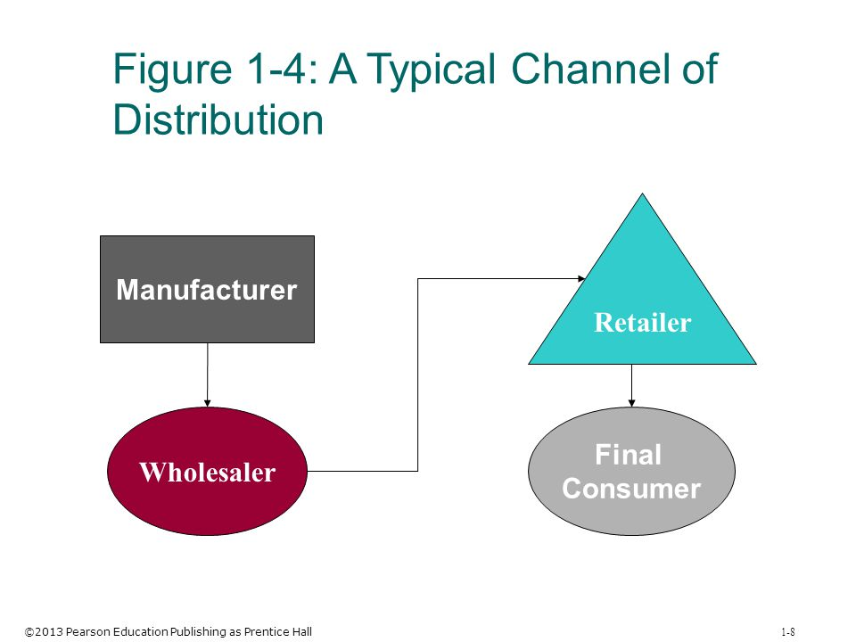 Figure 1-4: A Typical Channel of Distribution
