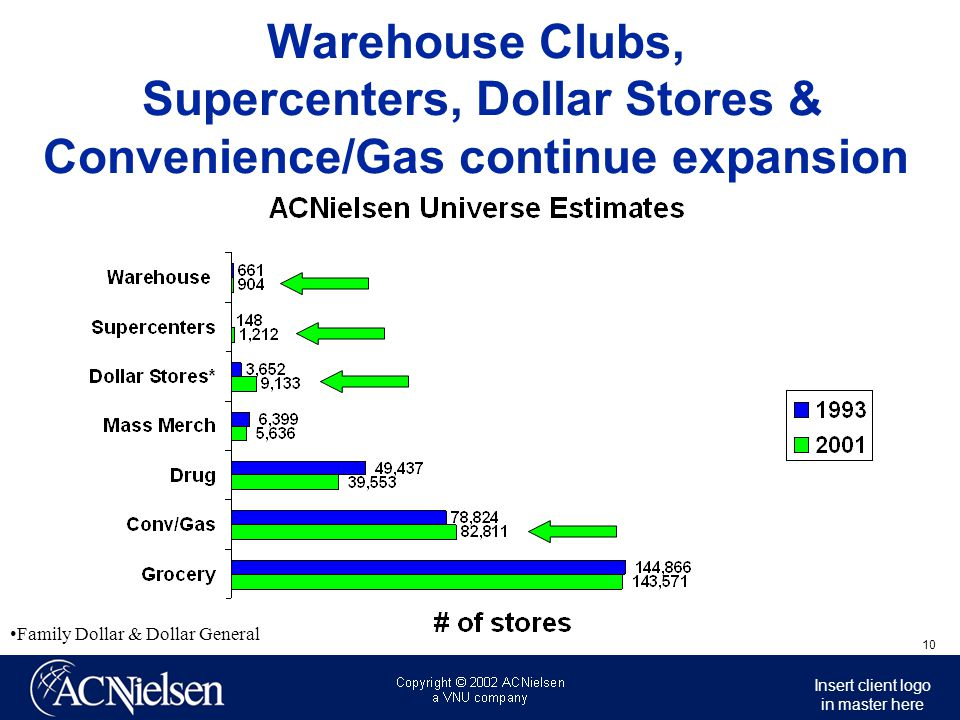 Warehouse Clubs, Supercenters, Dollar Stores & Convenience/Gas continue expansion