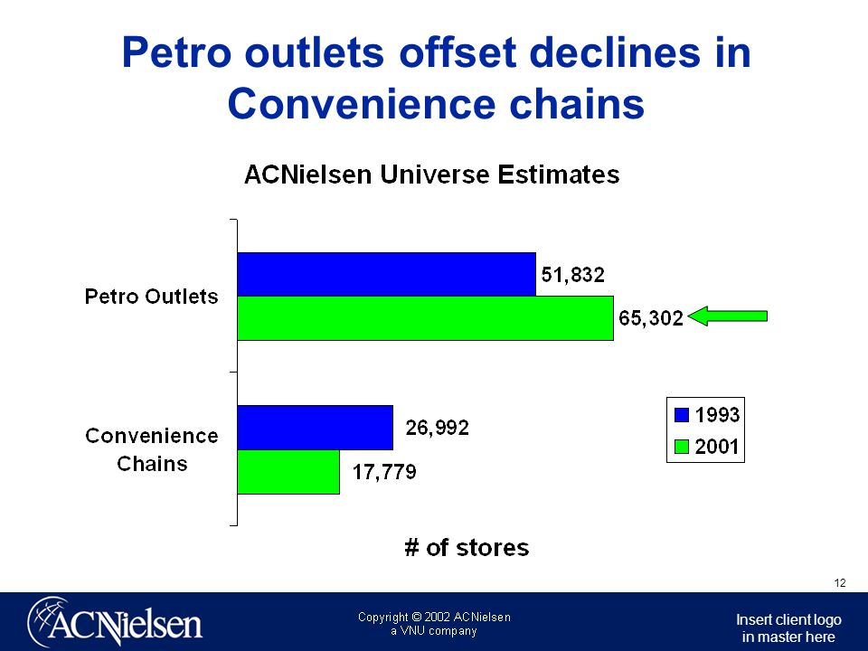 Petro outlets offset declines in Convenience chains