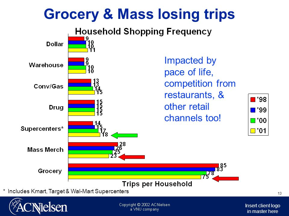 Grocery & Mass losing trips
