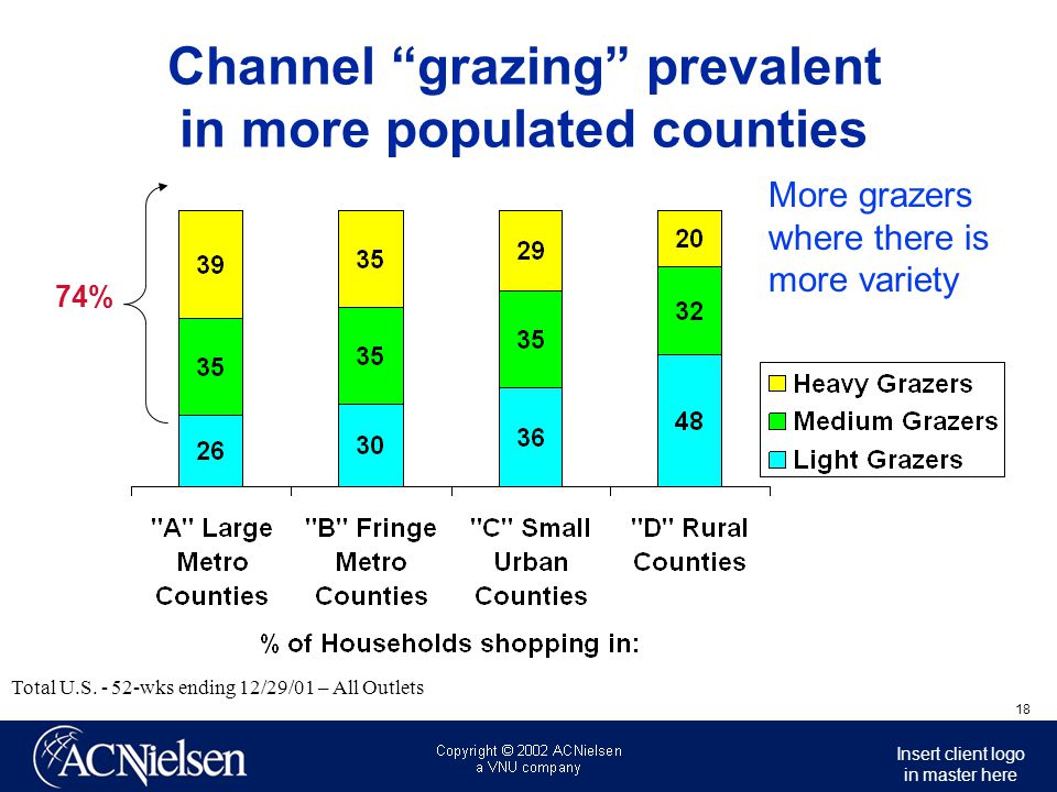 Channel grazing prevalent in more populated counties