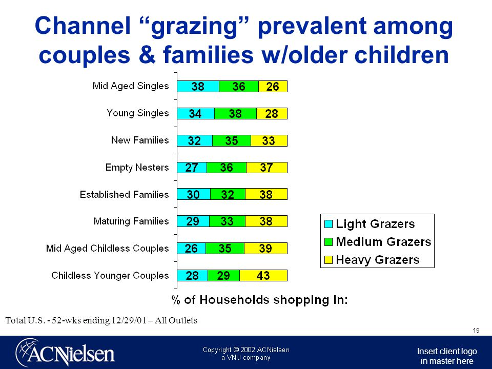 Channel grazing prevalent among couples & families w/older children