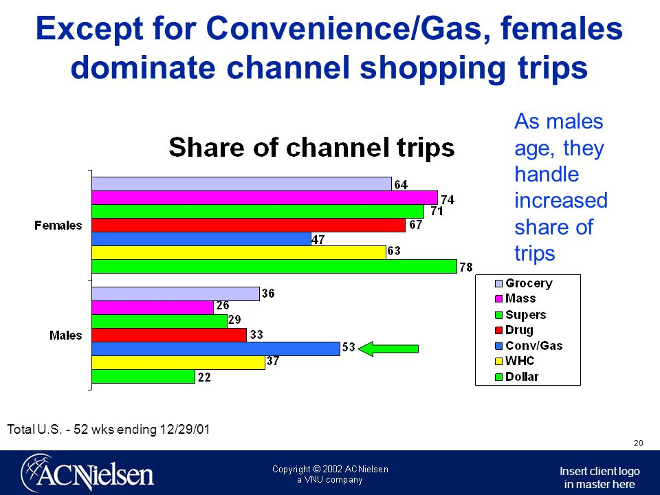 Except for Convenience/Gas, females dominate channel shopping trips