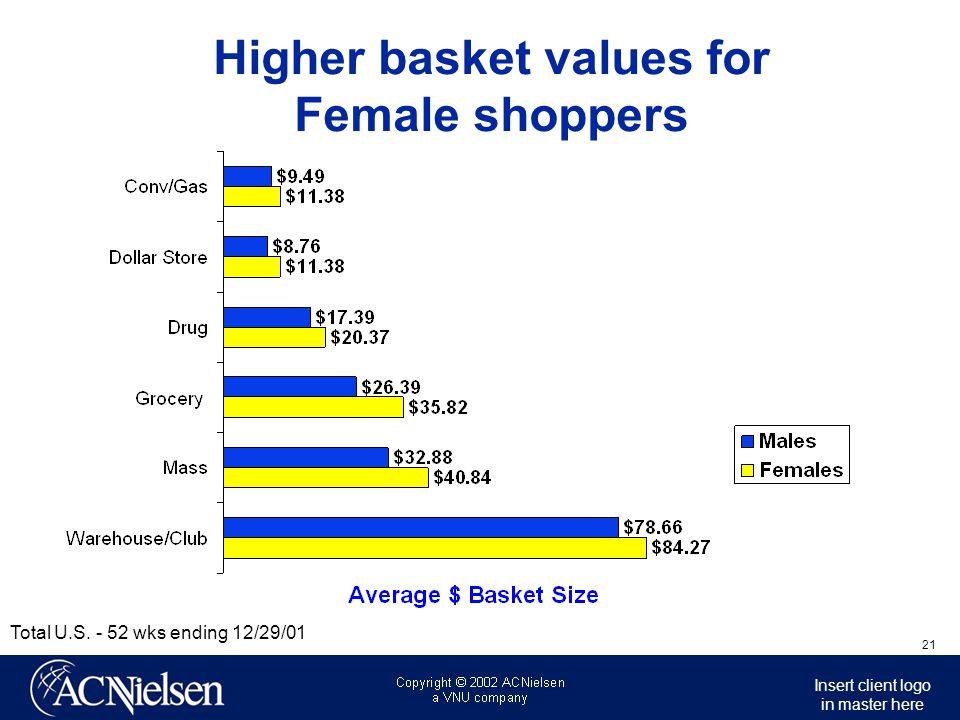 Higher basket values for Female shoppers