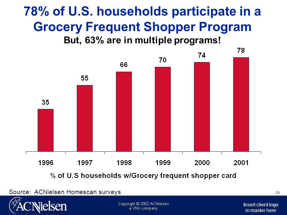 Source: ACNielsen Homescan surveys