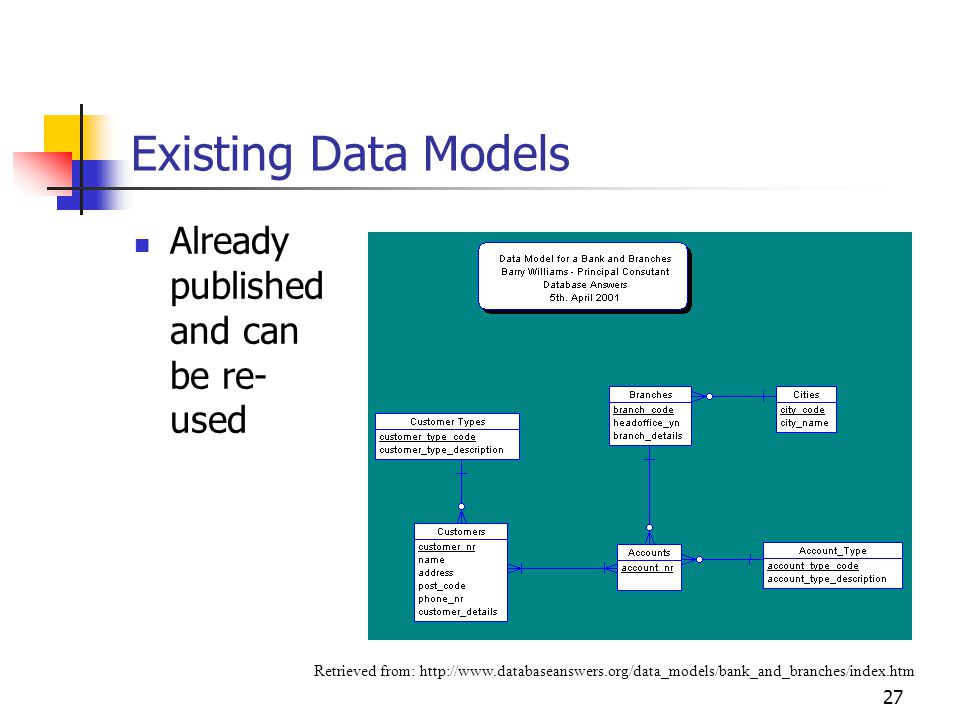 Existing Data Models Already published and can be re-used