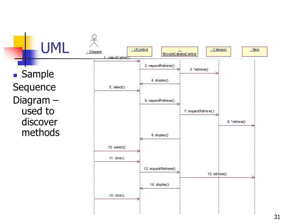 UML Sample Sequence Diagram – used to discover methods