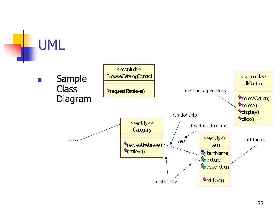 UML Sample Class Diagram methods/operations relationship