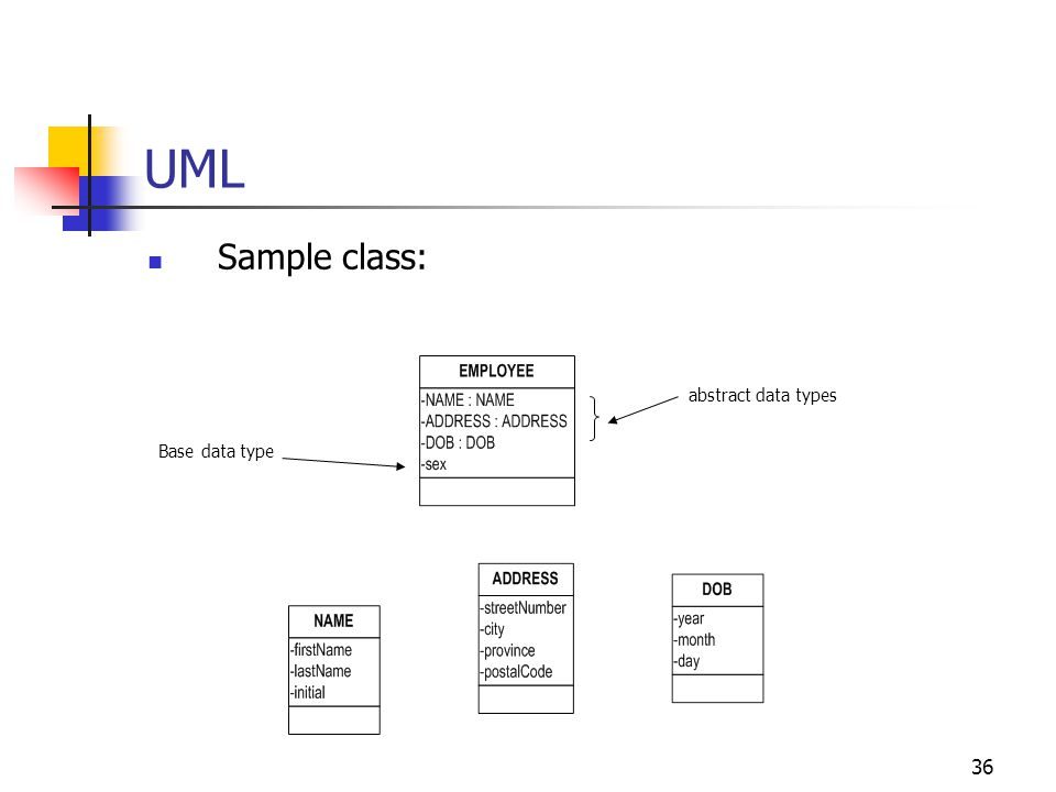 UML Sample class: abstract data types Base data type