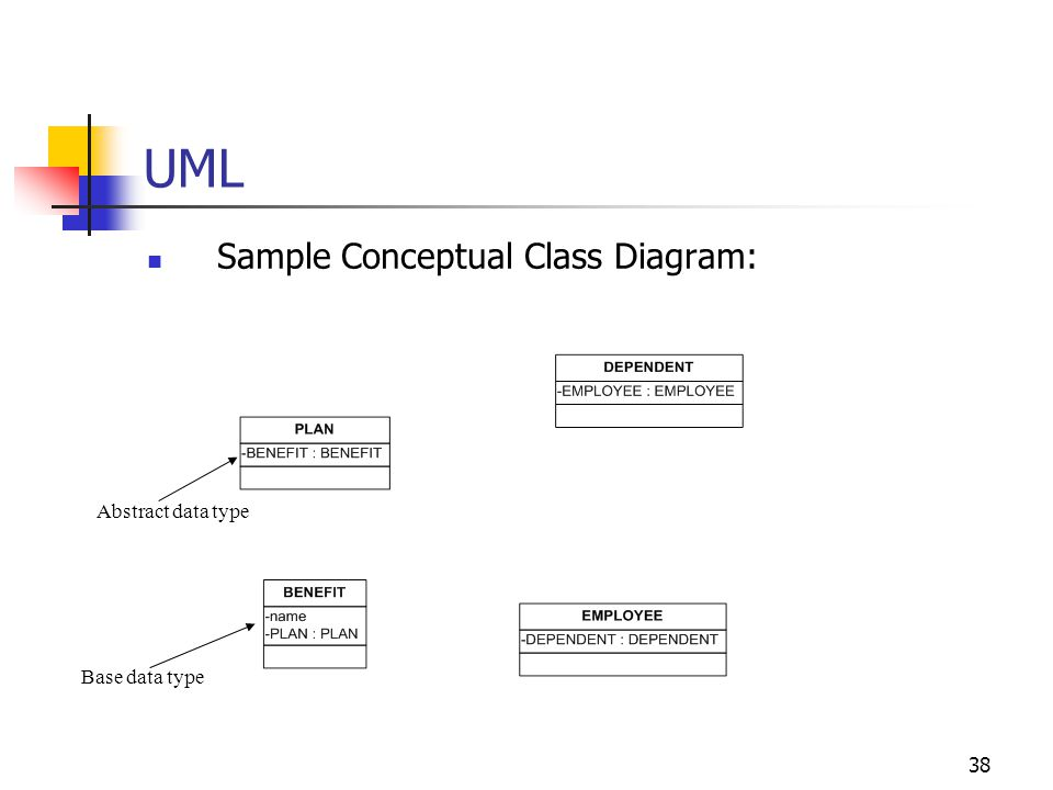 UML Sample Conceptual Class Diagram: Abstract data type Base data type