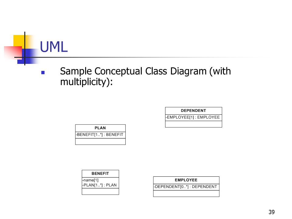 UML Sample Conceptual Class Diagram (with multiplicity):
