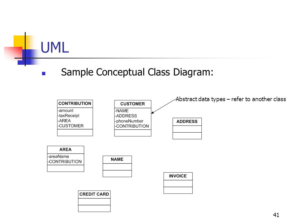 UML Sample Conceptual Class Diagram: