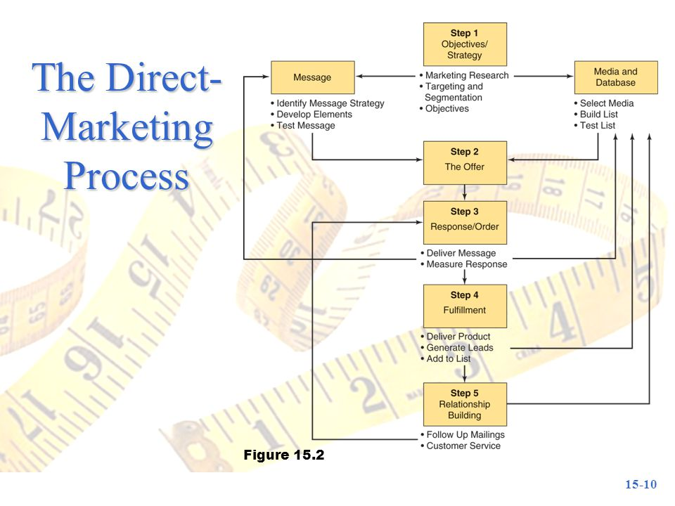 The Direct-Marketing Process