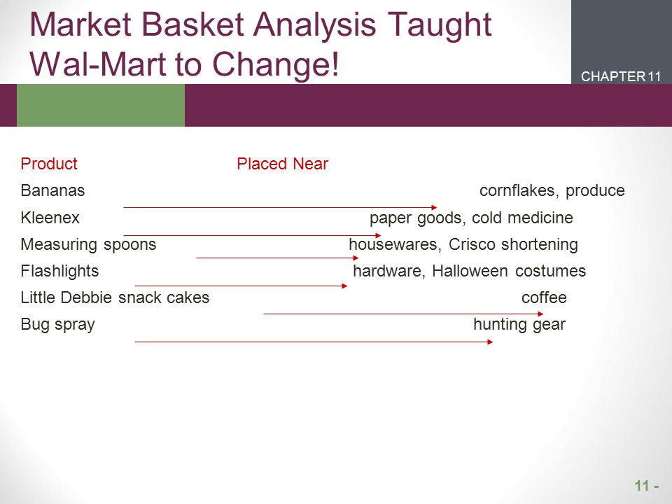 Market Basket Analysis Taught Wal-Mart to Change!