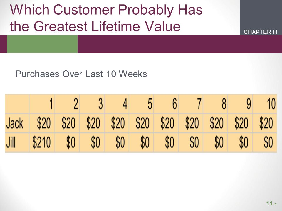 Which Customer Probably Has the Greatest Lifetime Value
