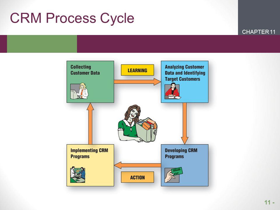 CRM Process Cycle CHAPTER 11 CHAPTER 1 CHAPTER 1 CHAPTER 2 11 -
