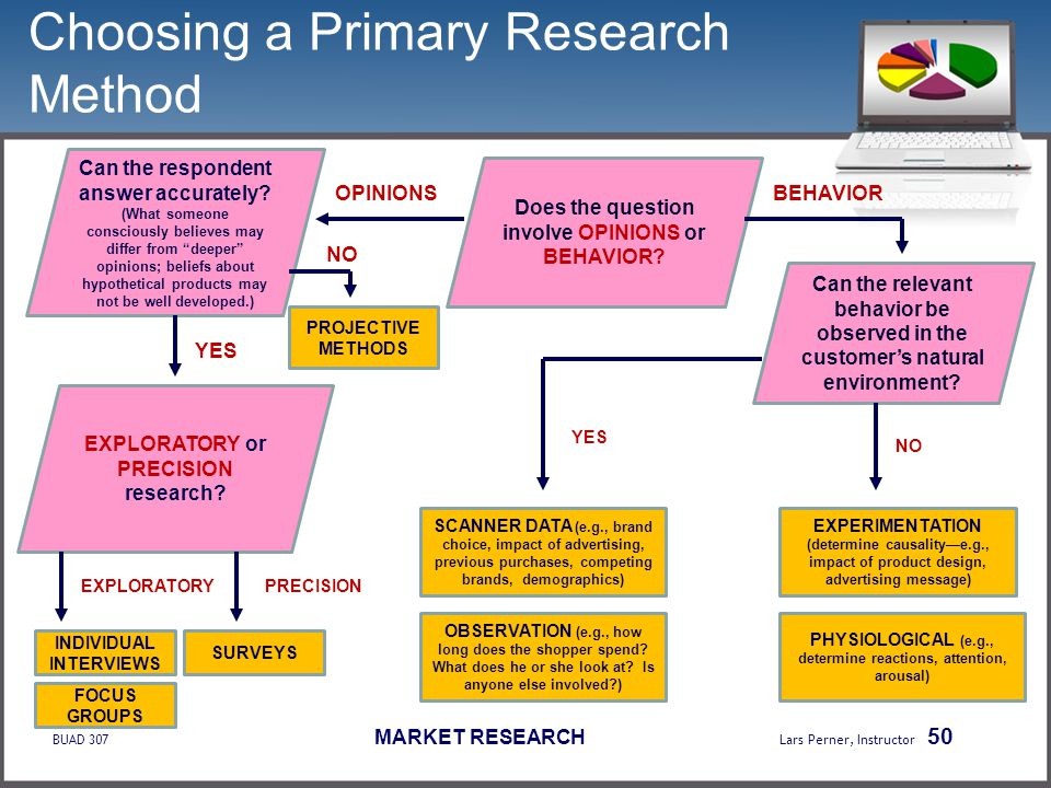 What does market research involve