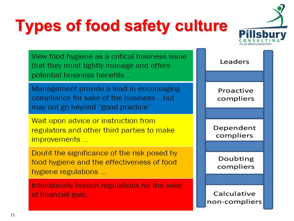 Types of food safety culture