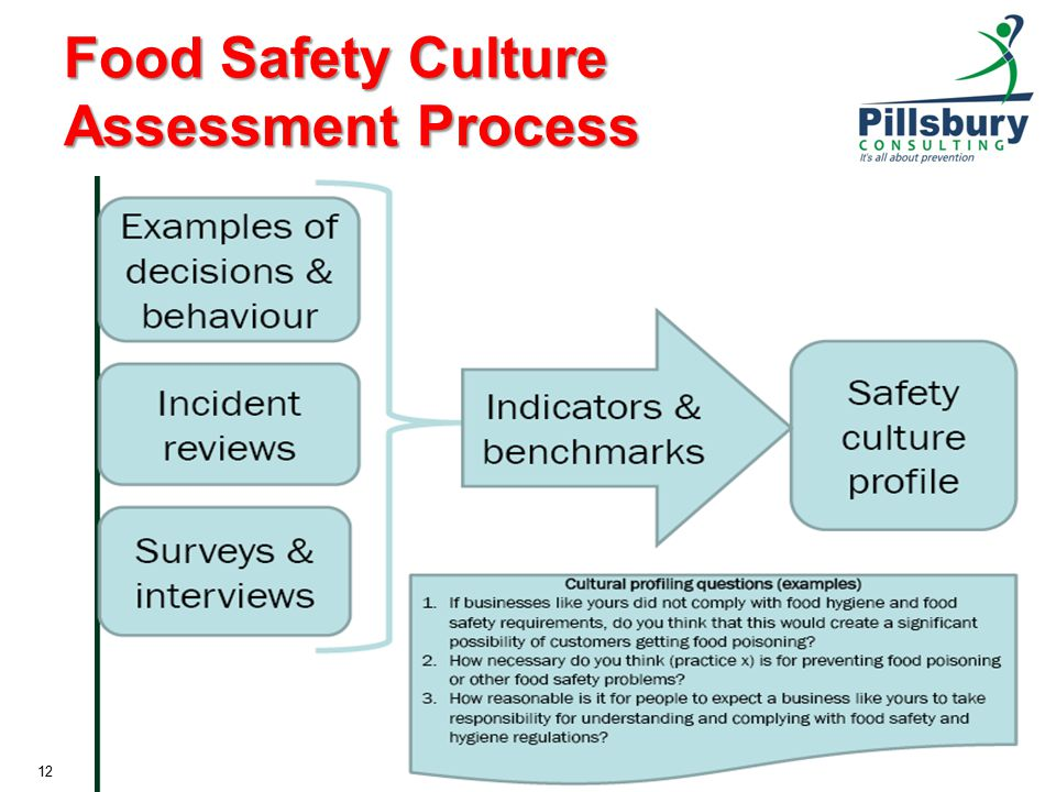 Food Safety Culture Assessment Process