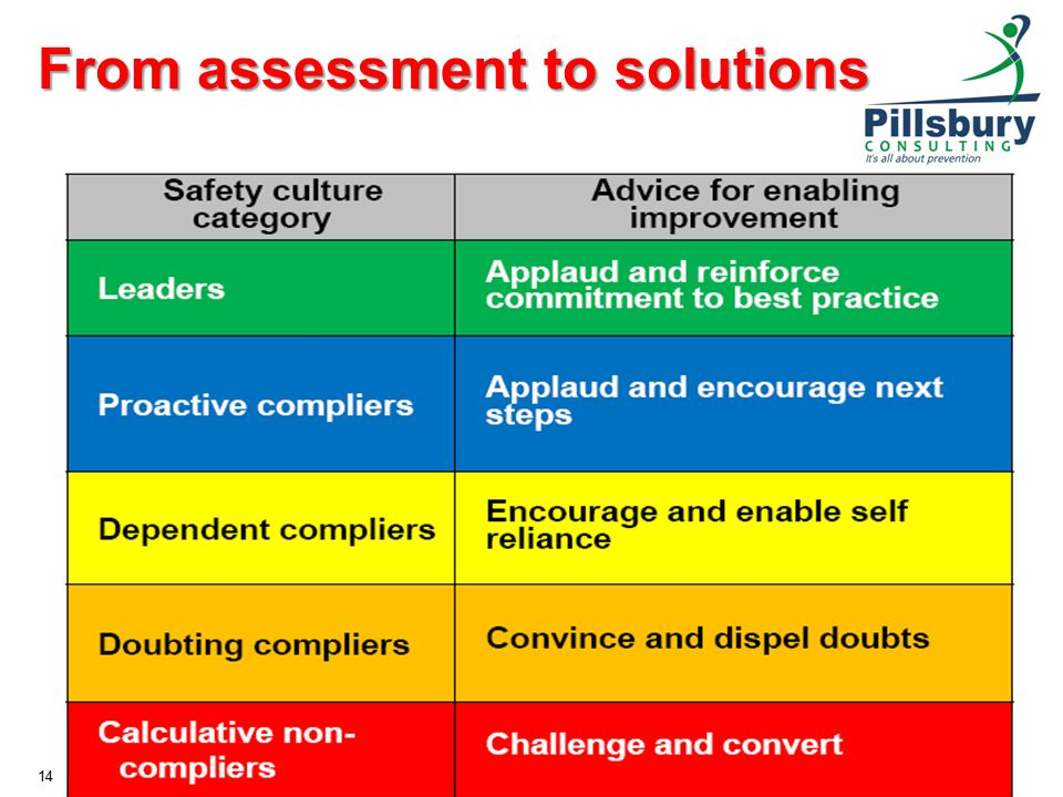 From assessment to solutions