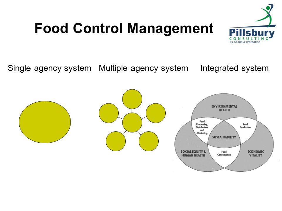 Food Control Management