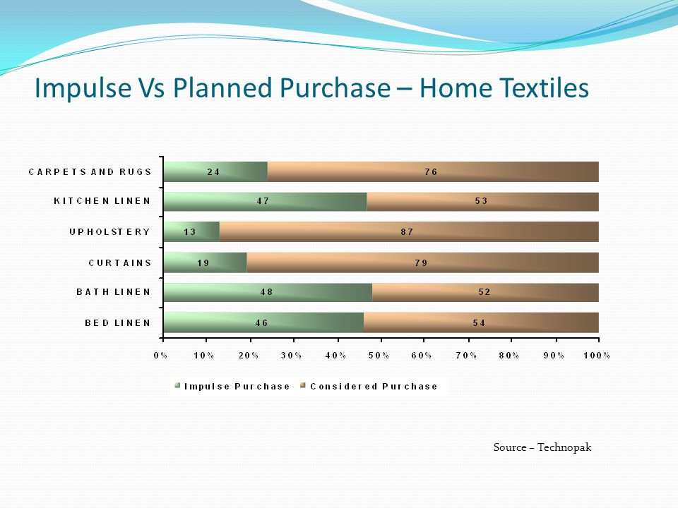 Impulse Vs Planned Purchase – Home Textiles