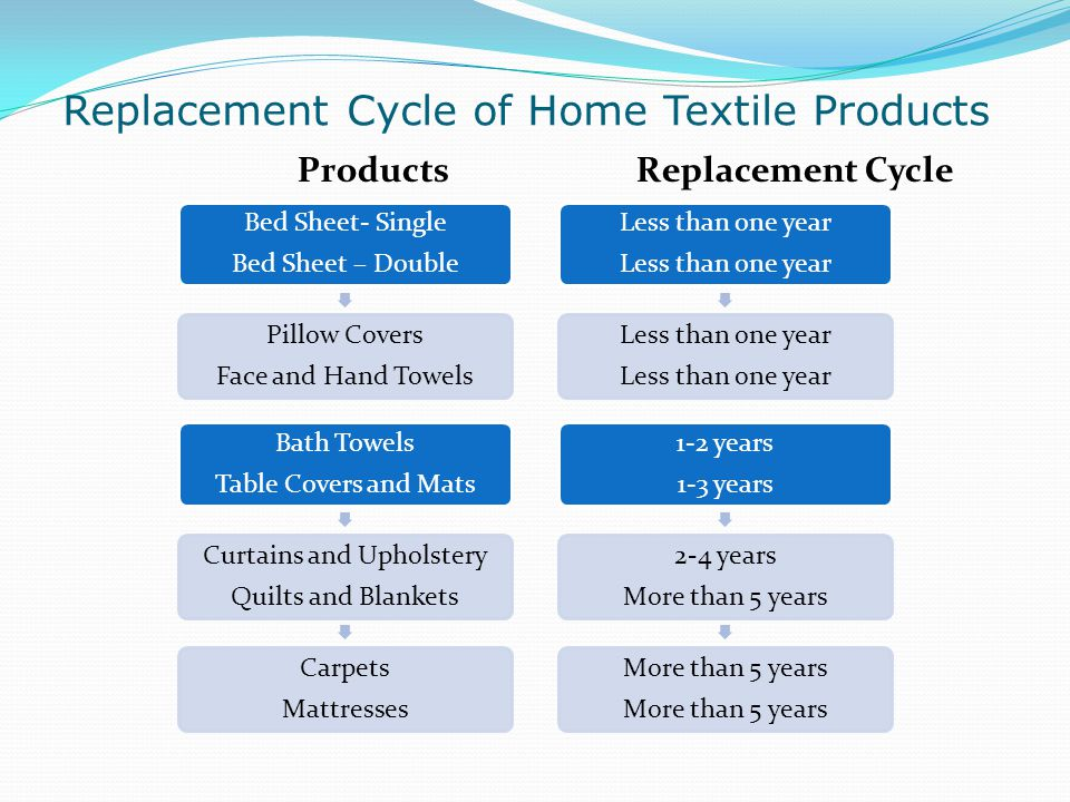Replacement Cycle of Home Textile Products