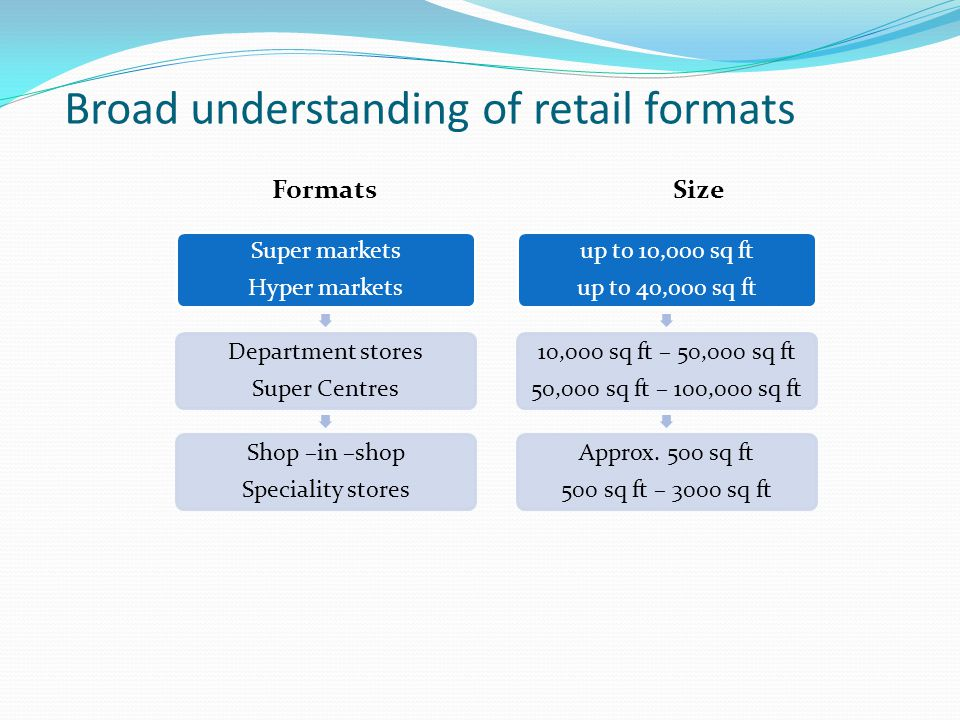 Broad understanding of retail formats
