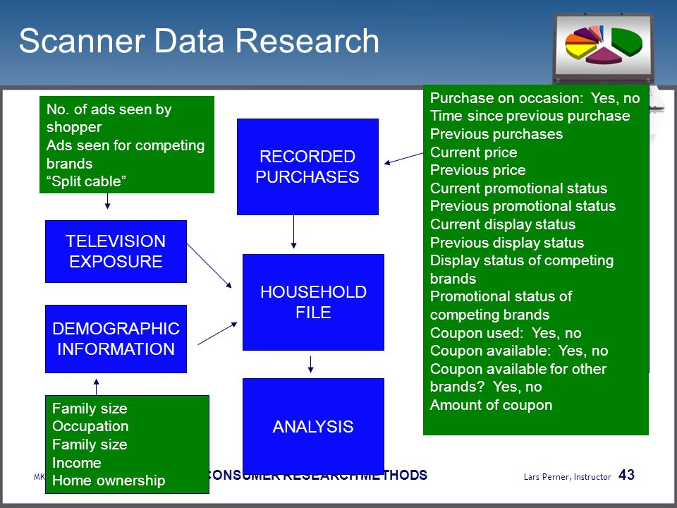 Scanner Data Research RECORDED PURCHASES TELEVISION EXPOSURE HOUSEHOLD