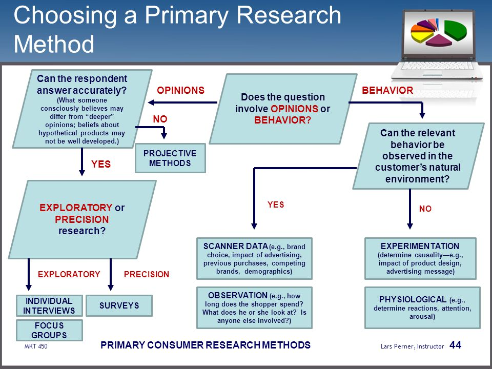 Choosing a Primary Research Method
