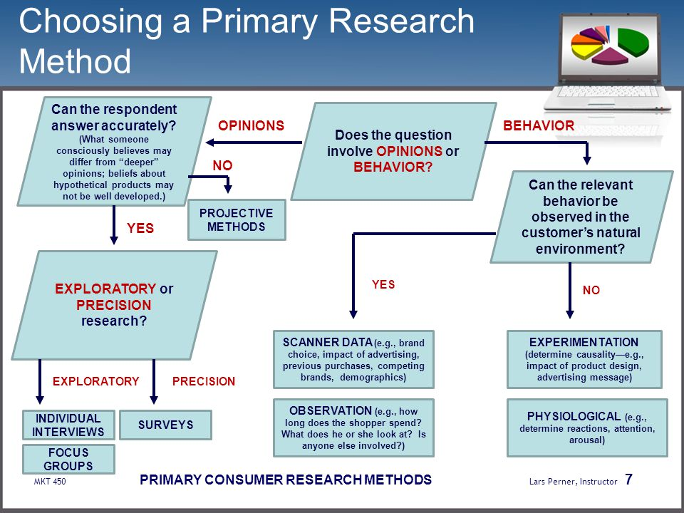choosing a research methodology Before selecting your topic, make sure you know what your final project  use  the steps below to guide you through the process of selecting a research topic.