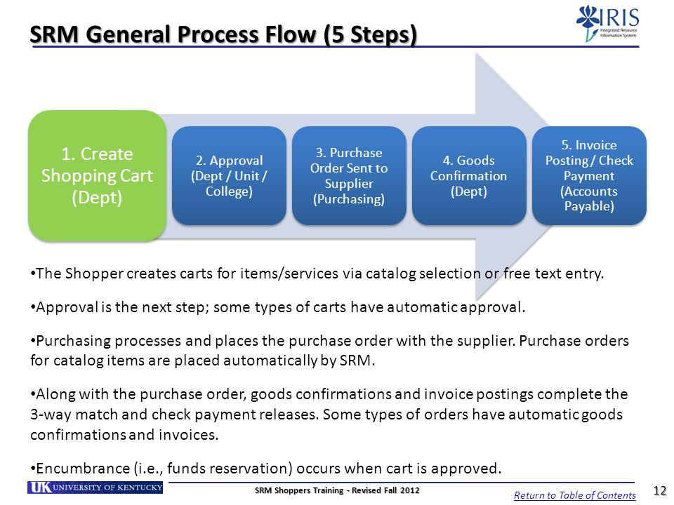 SRM General Process Flow (5 Steps)