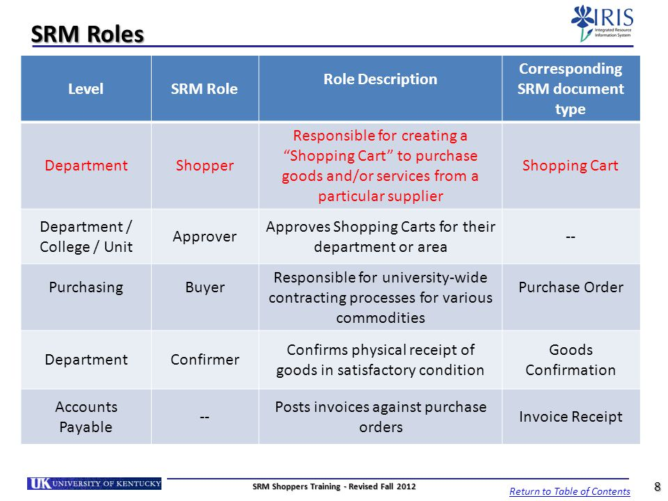 SRM Roles Level SRM Role Role Description