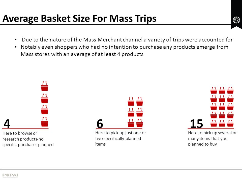 Average Basket Size For Mass Trips