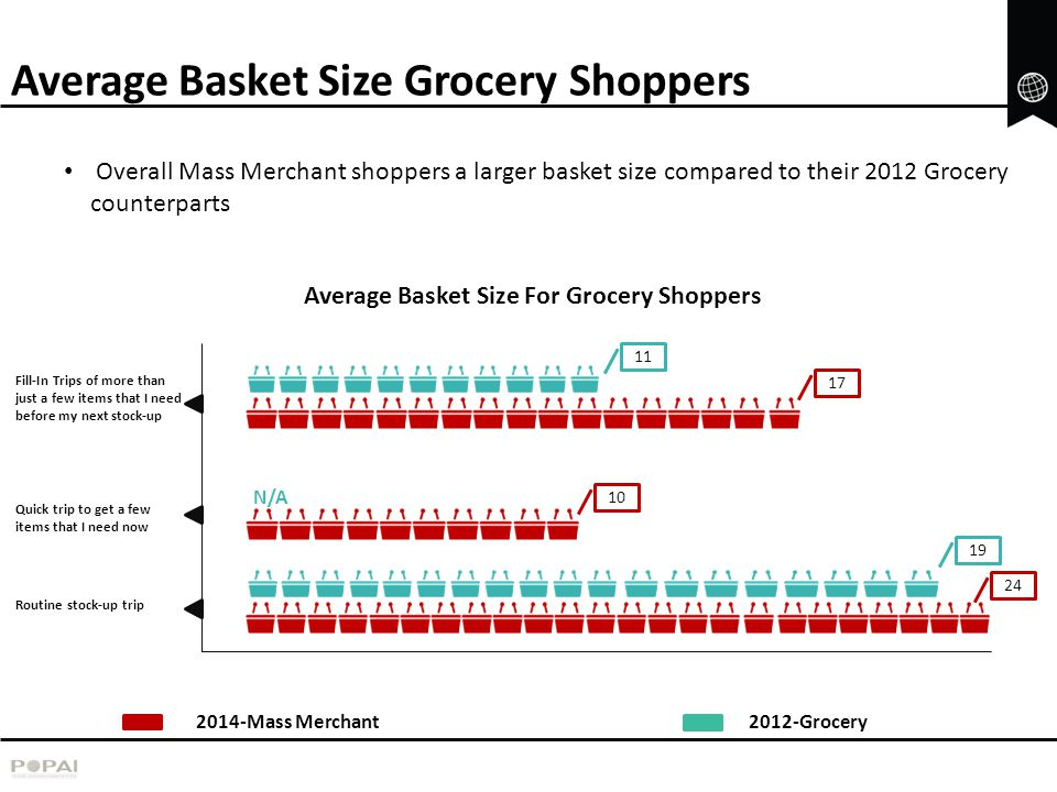 Average Basket Size Grocery Shoppers
