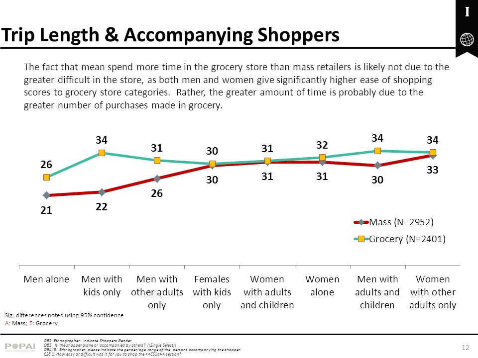 Trip Length & Accompanying Shoppers